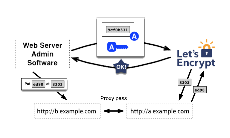 letsencrypt_howitworks_proxypass